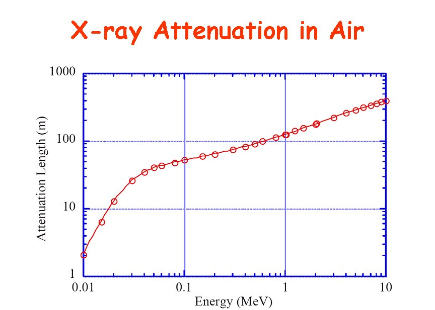 attenuation radiography X-rays are attenuated as they pass through matter that is, the intensity of an x- ray beam decreases the farther it penetrates into matter.