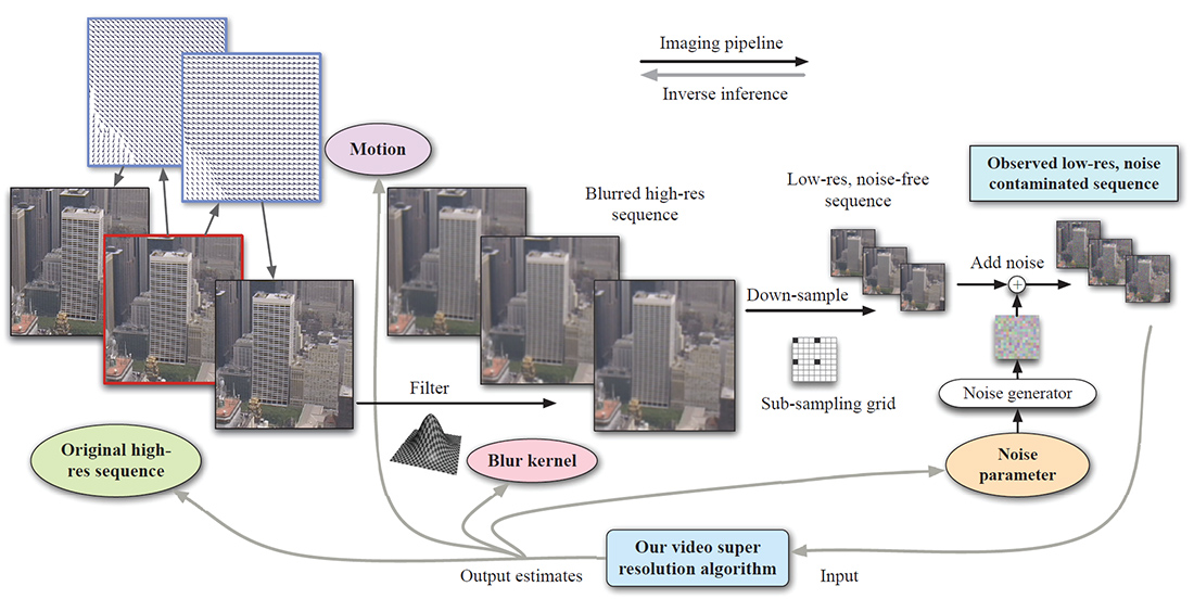 A Bayesian Approach to Adaptive Video Super Resolution