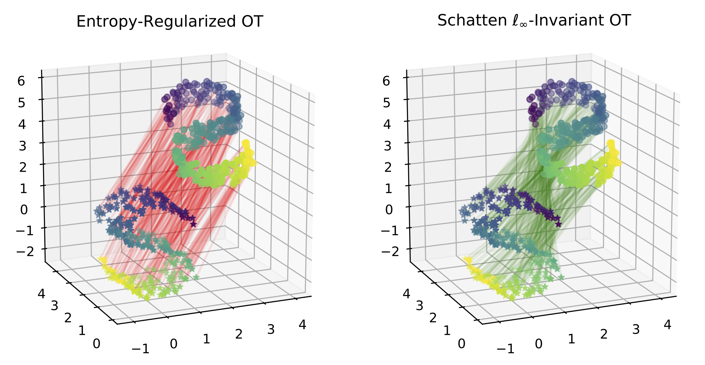 Endowing the optimal transport problem with invariance to global transformations (rotations in this case) allows it to recover correspondences in cases where the traditional formulation would not.