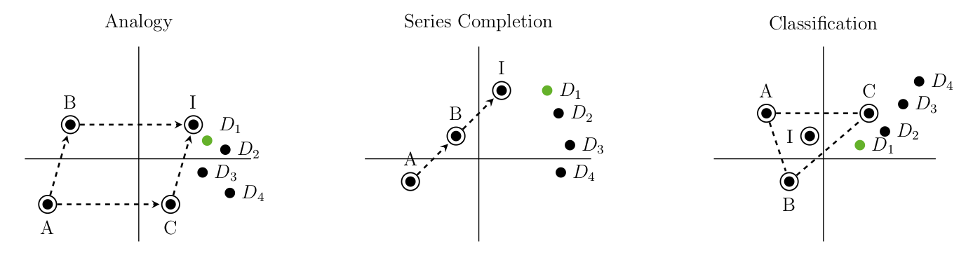 The relation between semantics and word co-occurrence representations predates neural approaches by a few decades. This diagram depicts inductive reasoning in semantic spaces as proposed by Sternberg and Gardner (1983). A, B, C are given, I is the ideal point and D are the choices.