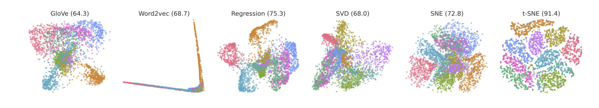 Our theory says that word embedding algorithms can be understood as manifold learning methods. Empirical results confirm this. Here, we show dimensionality reduction using both (word embedding and manifold learning) types of methods. Performance is quantified by percentage of 5-nearest neighbors sharing the same digit label. The resulting embeddings demonstrate that metric regression is highly effective at this task, outperforming metric SNE and beaten only by t-SNE (91% cluster purity), which is a visualization method specifically designed to preserve cluster separation. All word embedding methods including SVD (68%) embed the MNIST digits remarkably well and outperform classic manifold learning baselines of PCA (48%) and Isomap (49%).
