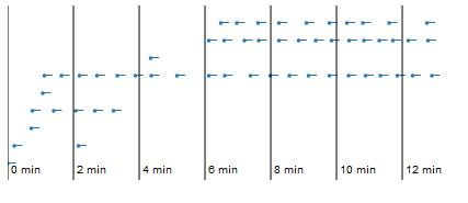 Temporal Worker Activity - 15 second waiting time shown as horizontal lines