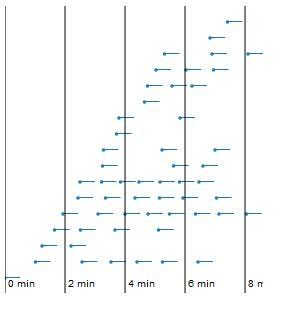 Temporal Worker Activity - 30 second waiting time shown as horizontal lines
