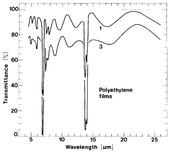Polyethylene likewise Ur260 0 in addition Applications Of Ion Beams in addition Bookchap7 besides Index Of Refraction. on wavelength graph