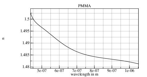 Silicon oxide refractive index