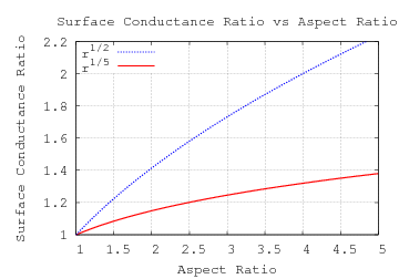 how surface area affects heat loss Surface area and cooling investigation aim: to see how the rate at which a container of water cools depends on the surface area of the water  kettle to heat water.