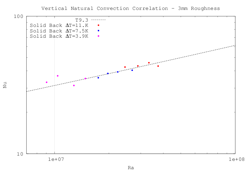 natural vertical convection correlation