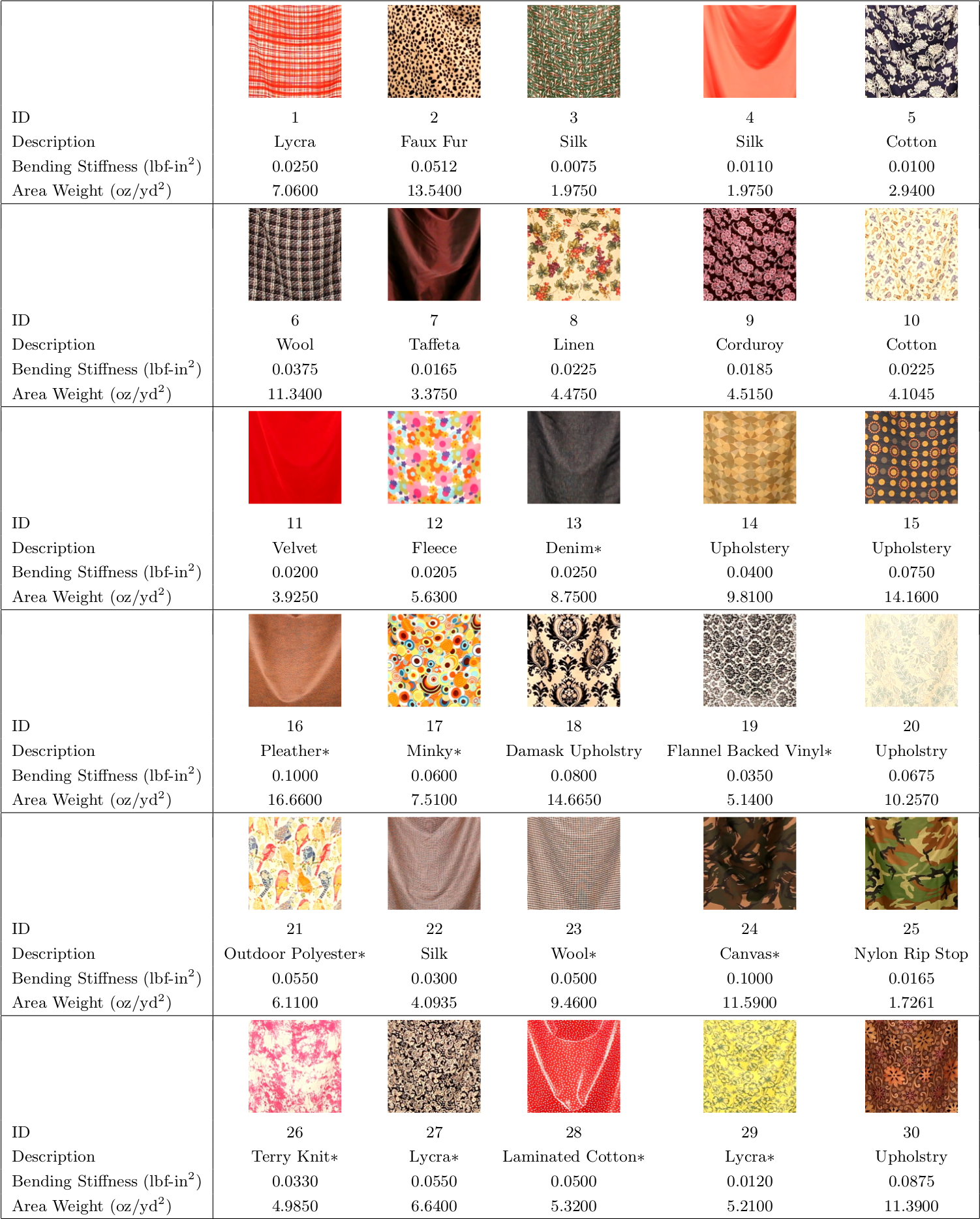 Different types of fabrics with pictures Different Types of Sewing Line Layout (with Pictures)