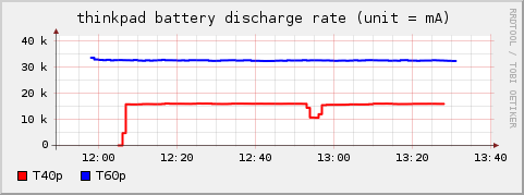 power consumption rate graph