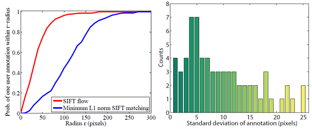 SIFT Flow: Dense Correspondence across Scenes and its