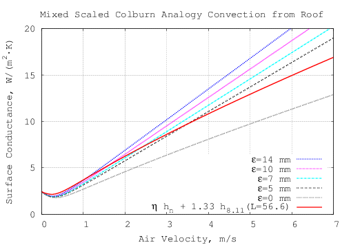Convection From a Rectangular Plate