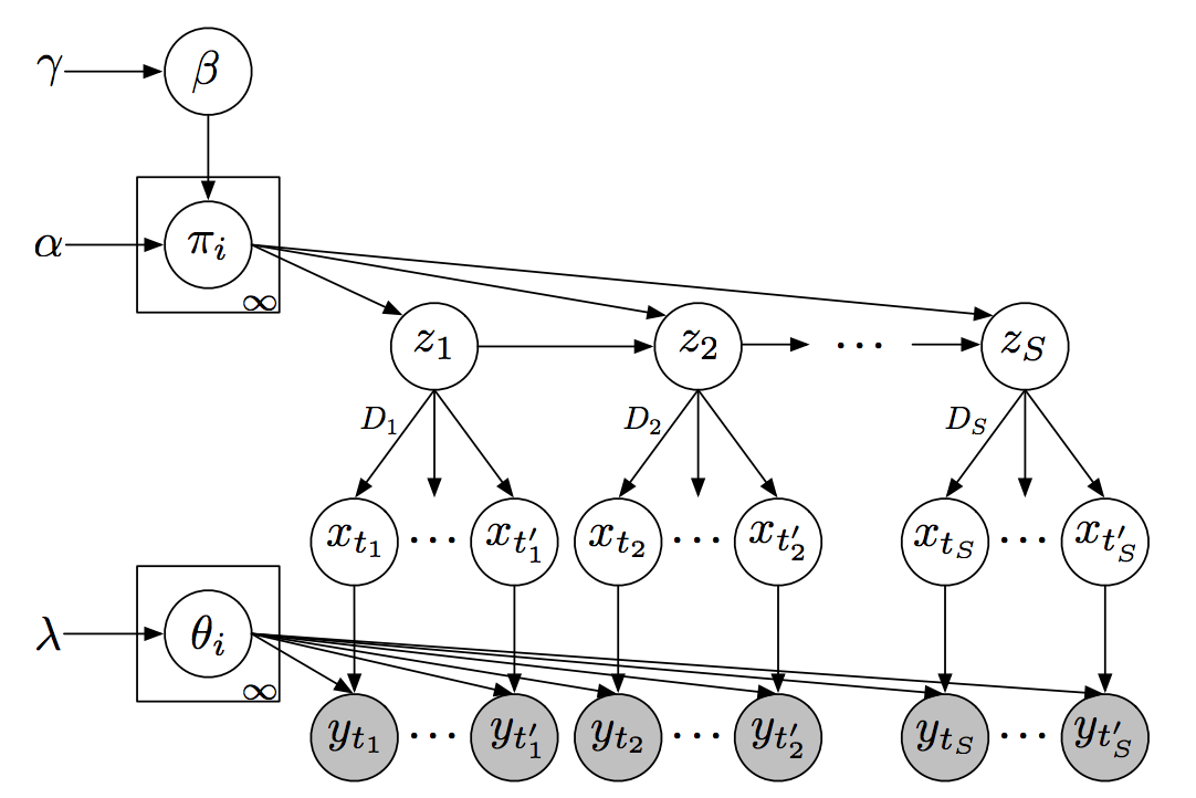 Hidden Markov Model Pdf