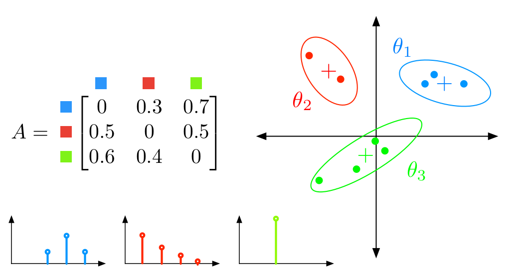 Bayesian Nonparametric Hidden Semi-Markov Models