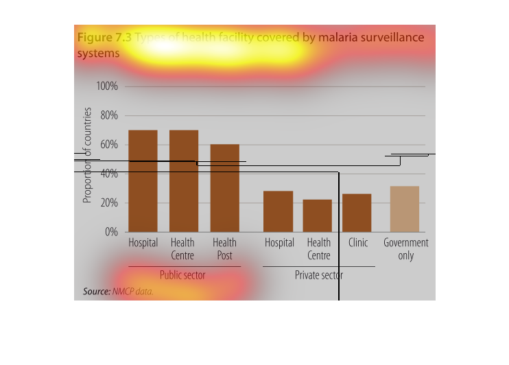 This Chart Describes Types Of Health Facility Covered By Malaria Surveillance System Categories On The Include Hospital Center