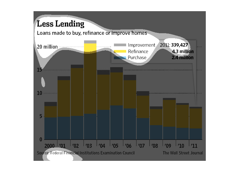 The Caption For This Graph Is Less Lending Loans Made To Buy Refinance Or Improve Homes Directly Below A Bar